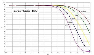 IR okénko z fluoridu barnatého (BaF2) pro termografii - 3