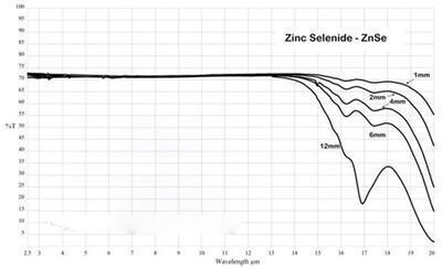 IR okénko ze selenidu zinečnatého (ZnSe) pro termografii - 3