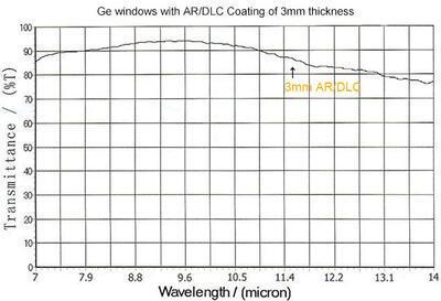 IR okénko z germania (Ge) pro termografii - 5